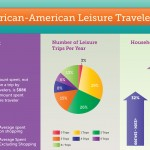 [Infographic] Stats for African American Leisure Travelers